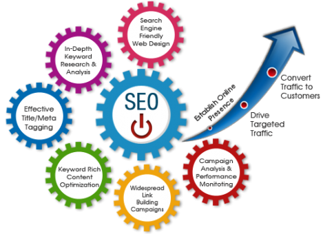 Best SEO Services In The World